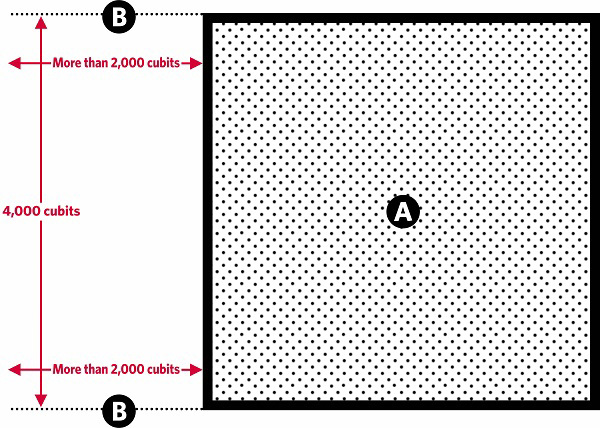 Fig. 128: Parallel lines of houses extending from a city. a) The city; b) A line of houses more than 2000 cubits long