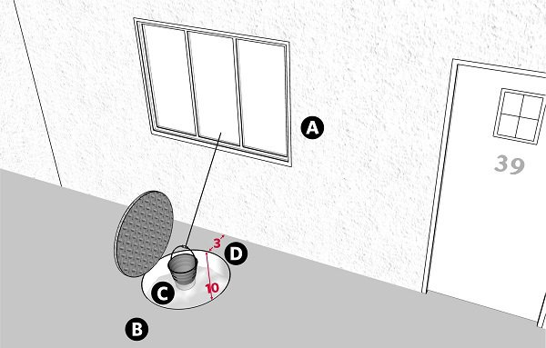 Fig. 42: Drawing water from a cistern within 4 handbreadths of a home. a) The window in the home; b) A public domain; c) A cistern; d) A space of 3 handbreadths