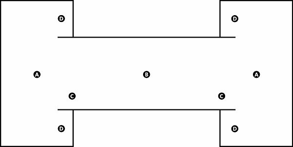 Fig. 48: A narrow enclosure whose projections jut into wider enclosures on either side. a) The outer enclosures; b) The middle enclosures; c) The portions of the wall of the middle enclosure that extend into the outer enclosure; d) The portions of the wall of the outer enclosures that extend on either side of the middle enclosure