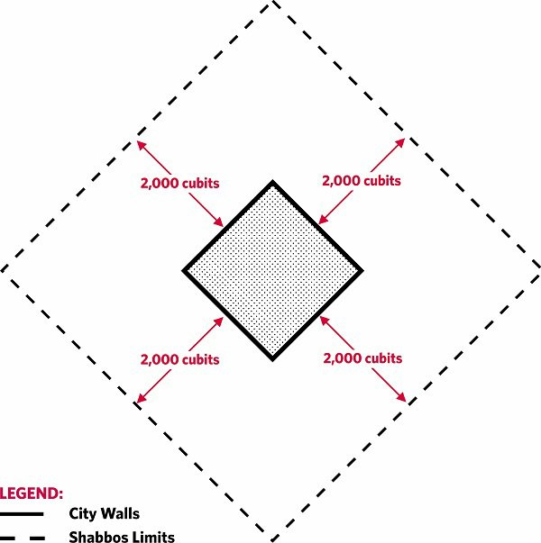 Fig. 112: The Shabbos limits of a diamond-shaped city