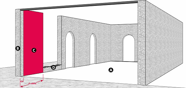 Fig. 79: Correcting a breach in the wall of a lane. a) A lane; b) The remaining portion of the wall of the lane that was breached, less than 4 handbreadths long; c) A barrier 4 cubits long; d) Remnants of the previous wall