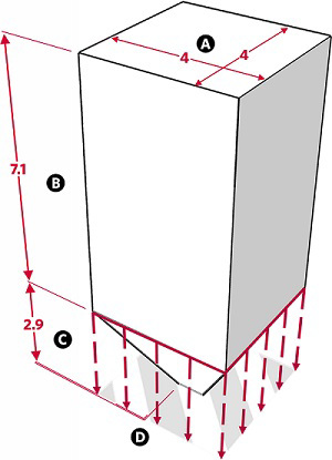 Fig. 16: The space beneath a pillar is considered as a private domain. a) The upper surface of the pillar, 4 handbreadths by 4 handbreadths; b) The upper portion of the pillar, more than 7 handbreadths long; c) The lower portion of the pillar, less than 3 handbreadths high, less than 3 handbreadths wide; d) The virtual walls extending downward