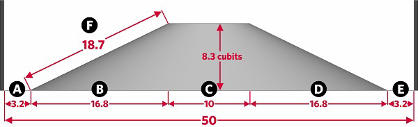 Fig. 132: The plumbline is lowered down the side of the mound. If it diverges more than 4 cubits within 10 handbreadths and the mound is 50 cubits or less long, the Shabbos limits are measured by erecting poles. The diagram above is scaled according to such a ratio. a) the distance from the pole to the hill 3.2 cubits; b) the distance taken by the incline of the hill, 16.8 cubits; c) the length of the top of the hill 10 cubits; d) the distance taken by the incline of the hill 16.8 cubits; e) the distance from the hill to the pole, 3.2 cubits; f) the length of the slope, 18.7 cubits