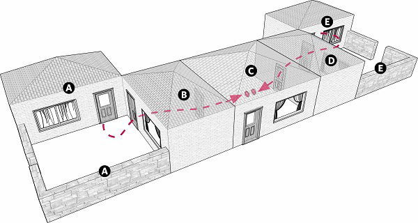 Fig. 102: Establishing an eruv when three houses link two courtyards. a) House and courtyard A; b) House B; c) House C; d) House D; e) House and courtyard E; A resident of courtyard A should take bread and place it in House C. A resident of courtyard E should do the same.