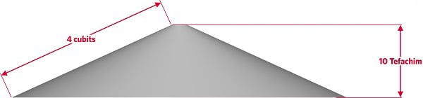 Fig. 12: A mound that rises to a height of 10 handbreadths over the course of 4 cubits