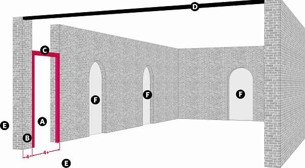 Fig. 80: A breach through which many people pass that requires a tzuras hapesach. a) The breach leading to the public domain; b) A 4 handbreadth stretrch of the wall; c) A tzuras hapesach; d) A beam extending over the fourth side of the lane; e) The public domain; f) An entrance to the lane from a courtyard