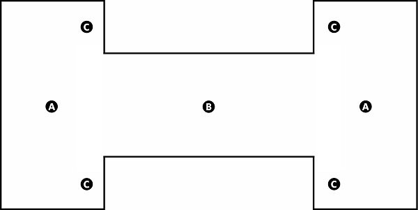 Fig. 49: A narrow enclosure with wider enclosures on either side. a) The outer enclosures; b) The middle enclosures; c) The portions of the wall of the outer enclosures that extend on either side of the middle enclosure