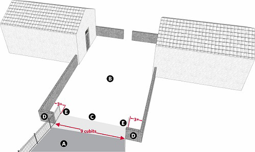 Fig. 47: A karpeif in which it is forbidden to carry because its walls project into the adjoining courtyard. a) The karpeif; b) The courtyard; c) The place where the wall of the karpeif is breached; d) The edges of the wall of the courtyard; e) The extension of the walls of the karpeif