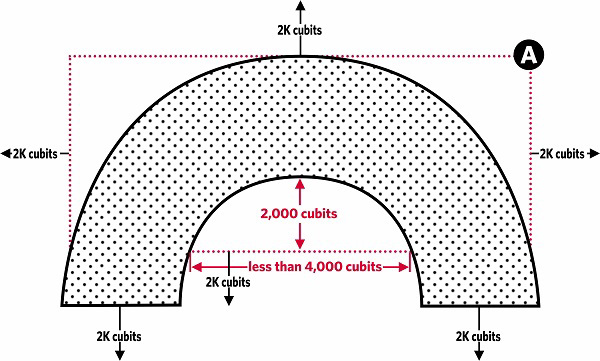 Fig. 125: The Shabbos limits of a city when there is a distance of 2000 cubits between the midpoint of the virtual line running from one end of the city to the other and the houses in the arc of the city and there are also 4000 or more cubits between the two ends of the city. a) The rectangle from which the Shabbos limits are measured