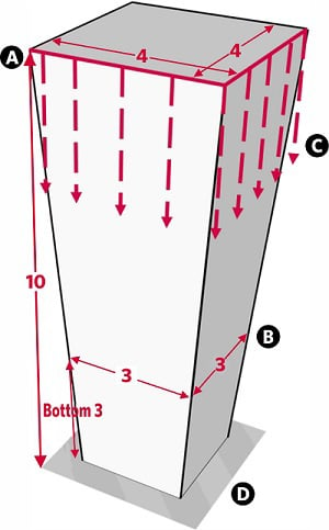 Fig. 14: A pillar whose walls progressively decline in area. a) A pillar 10 handsbreadths high whose upper surface is 4 by 4 handsbreadths wide; b) The dimensions of the pillar 3 handbreadths above the ground, 3 handbreadths by 3 handbreadths; c) The virtual walls extending downward; d) The space, 4 handbreadths by four handbreadths, encompassed by the pillar's virtual walls