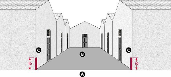 Fig. 59: Two barriers of any width at the sides of the opening to a courtyard. a) A public domain (or karmelis); b) A courtyard that is entirely open to the public domain (or karmelis) on its fourth side; c) Barriers of minimal width and 10 handbreadths high, erected on both sides of the open portion