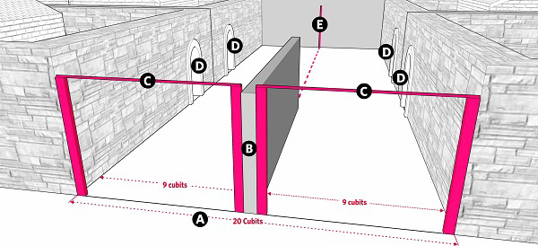 Fig. 75: The division of a lane by constructing a tzuras hapesach on each side of the partition. a) A lane that is 20 cubits wide; b) A barrier at least 4 cubits wide and 10 handbreadths high; c) A tzuras hapesech made on either side of the barrier; d) Each of the two lanes separated by the barrier, have courtyards opening into them; e) A lechi between at the end of the lane, opposite the barrier