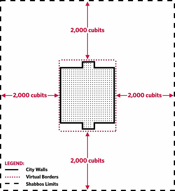 Fig. 114: The Shabbos limits of a city that has portions projecting on either side