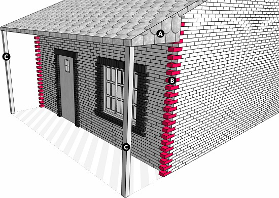 Fig. 34: A private domain created by a roof, its supporting pillars, and projections that jut out from its walls. a) The roof of the home; b) Projections that jut out from its side walls; c) The pillars that support the roof