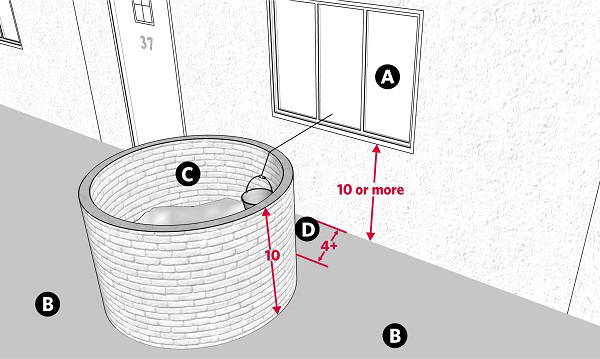 Fig. 43: Drawing water from a cistern surrounded by a barrier. a) A window in a private domain, 10 handbreadths or more above the ground; b) A public domain; c) A cistern surrounded by a wall, at least ten handbreadths high; d) The space between the wall and the cistern, at least 4 handbreadths wide