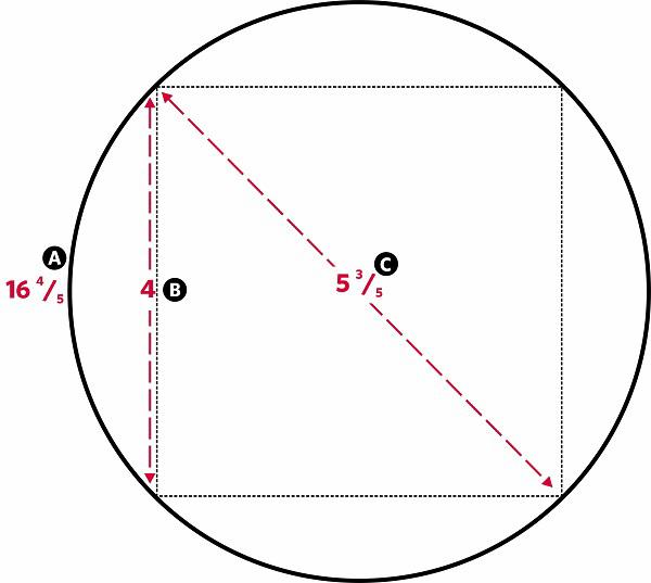 Fig. 85: A circle that circumscribes a square 4 handbreadths by 4 handbreadths. a) A circle with a circumference of 16 4/5 handbreadths; b) A square measuring 4 handbreadths by 4 handbreadths; c) The diagonal of the square, 5 3/5 handbreadths
