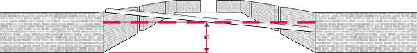 Fig. 66: A beam whose meandering portion descends below ten handbreadths