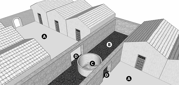 Fig. 98: A cistern located in a path between two courtyards. a) A courtyard; b) The path; c) The cistern; d) The entrance from the courtyards to the path