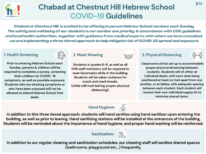 Chabad Hebrew School Covid - 19 Guidelines.png