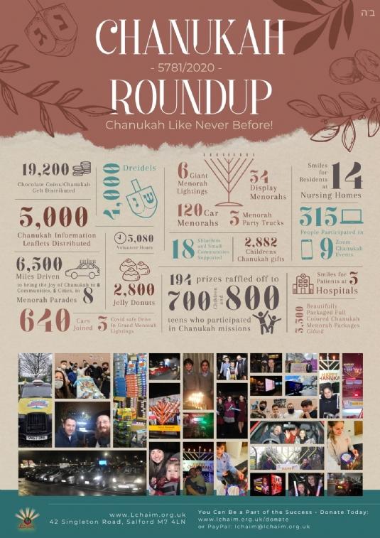 Chanukah 5781 in numbers.jpg