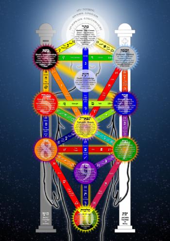 Kabbalah & Mysticism